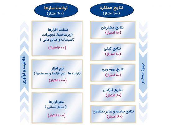 مدل-ارزیابی